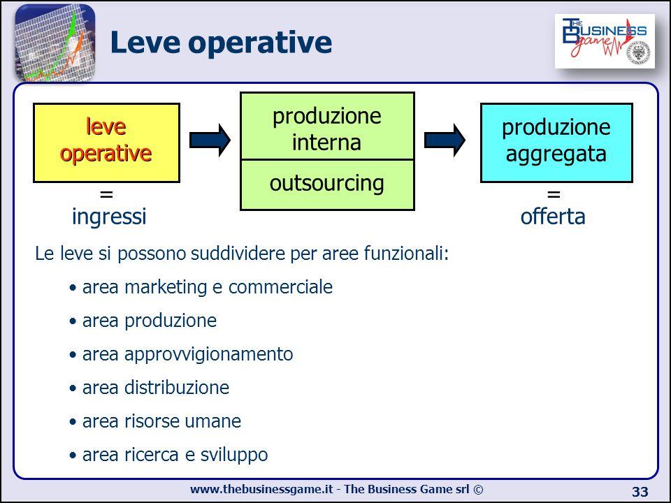 Leve operative produzione interna outsourcing leve operative
