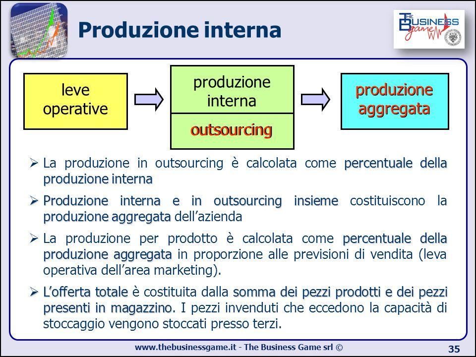 Produzione interna produzione interna outsourcing leve operative