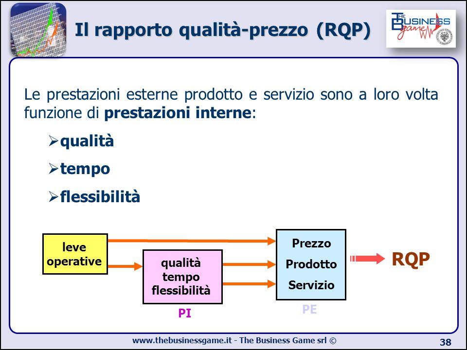 Il rapporto qualità-prezzo (RQP)
