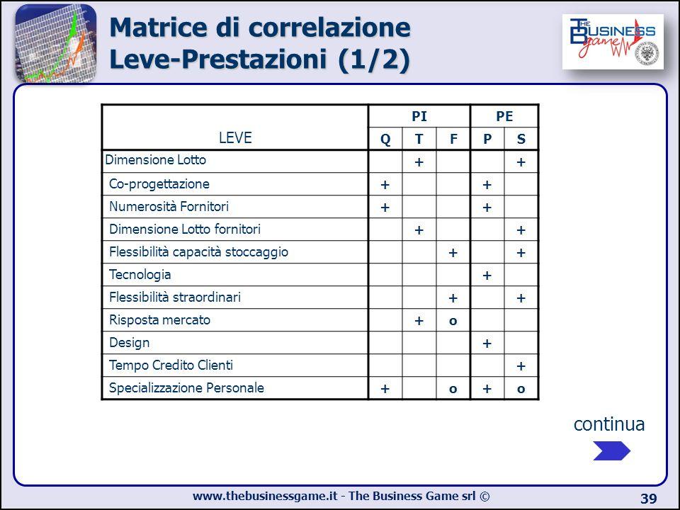 Matrice di correlazione Leve-Prestazioni (1/2)