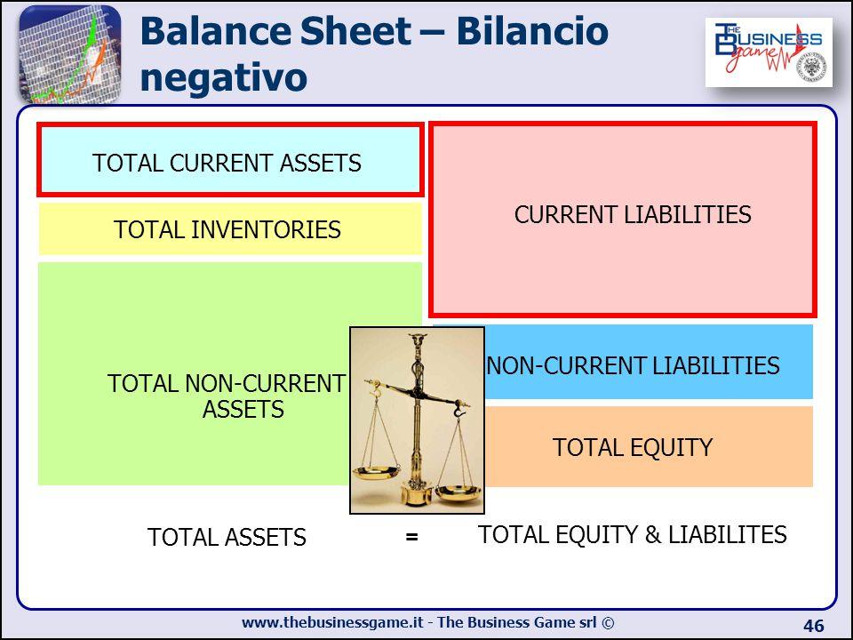 Balance Sheet – Bilancio negativo