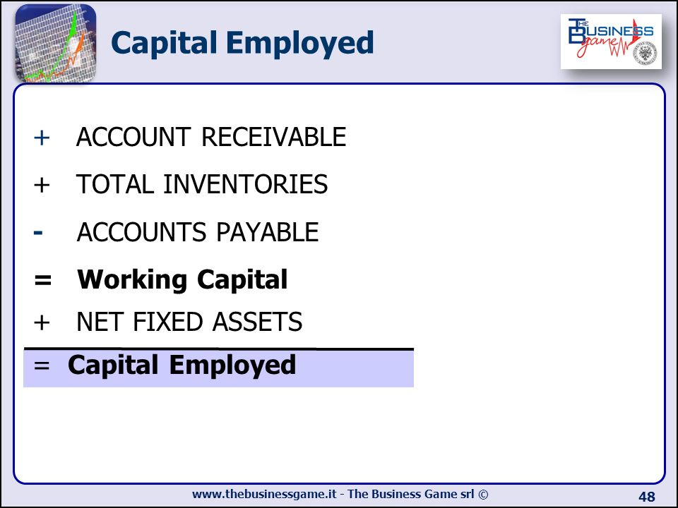 Capital Employed + ACCOUNT RECEIVABLE + TOTAL INVENTORIES