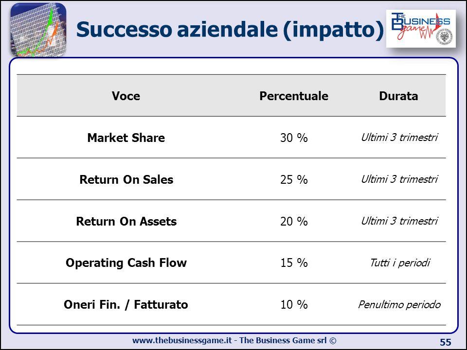 Successo aziendale (impatto)