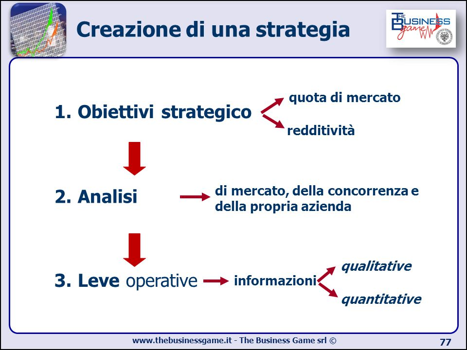 Creazione di una strategia