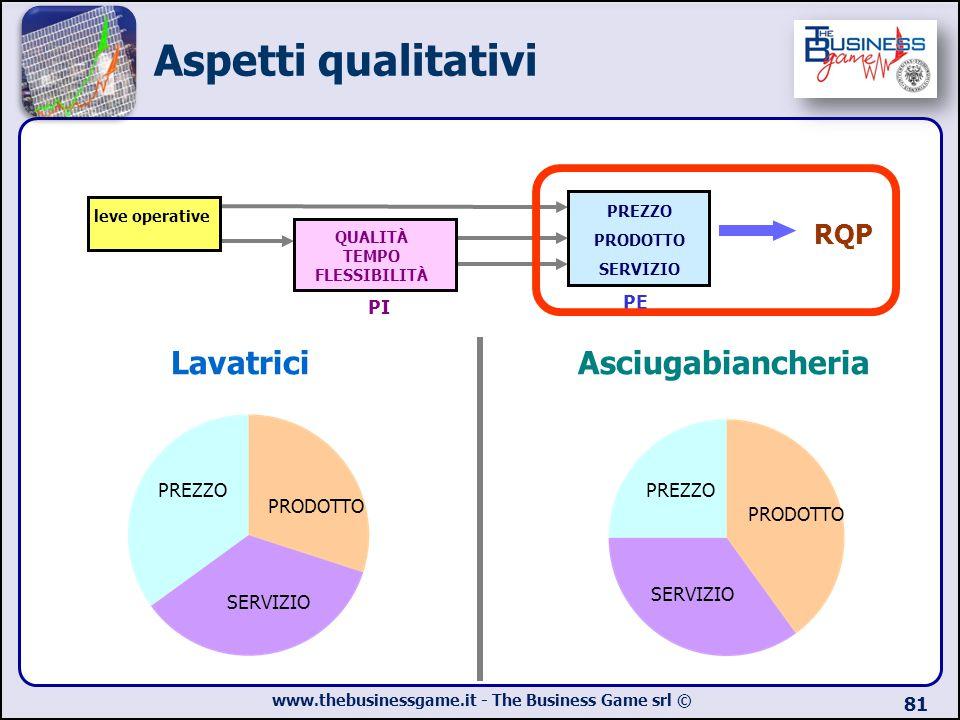 Aspetti qualitativi Lavatrici Asciugabiancheria RQP PE PI PREZZO