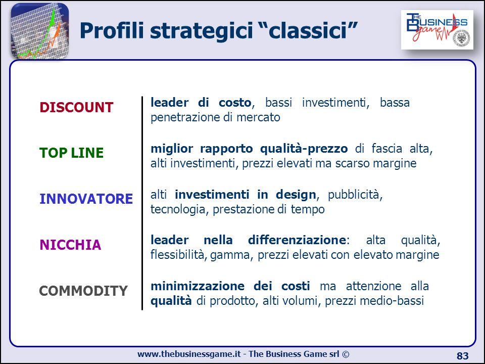 Profili strategici classici