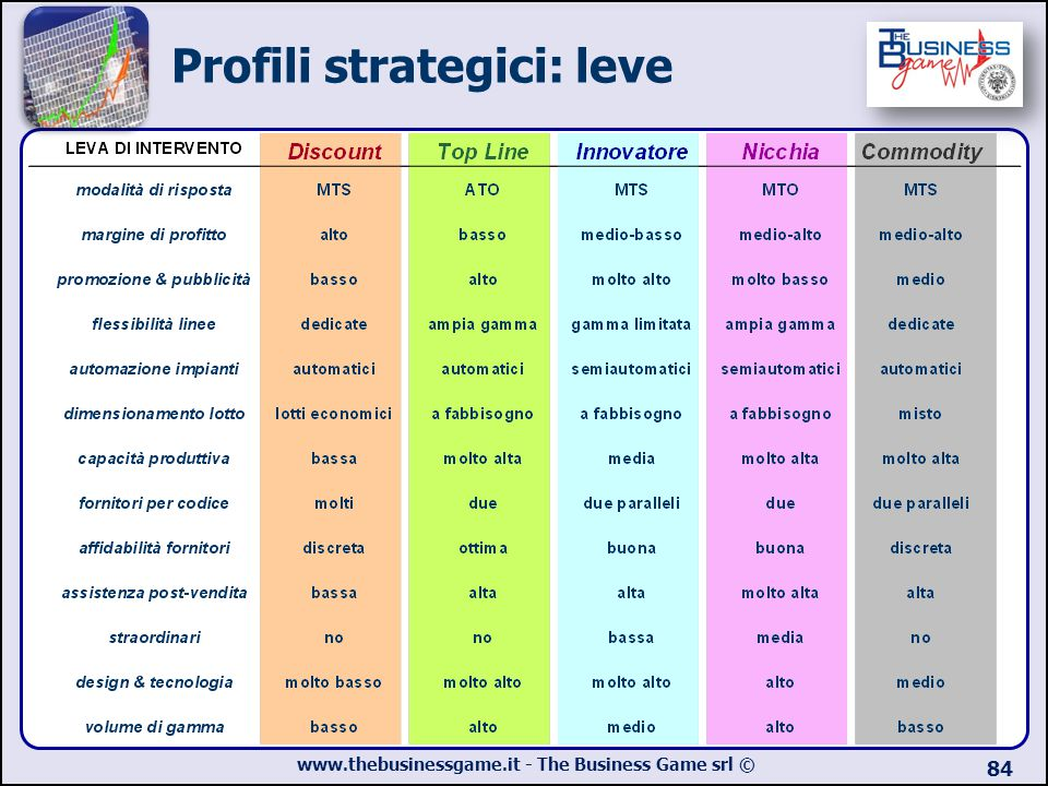 Profili strategici: leve