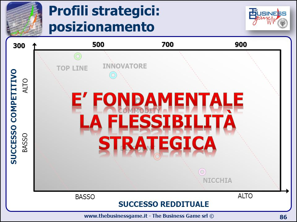 Profili strategici: posizionamento