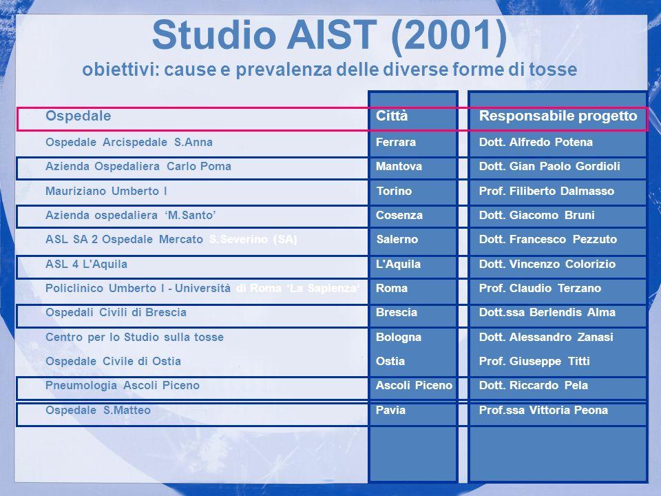 Studio AIST (2001) obiettivi: cause e prevalenza delle diverse forme di tosse