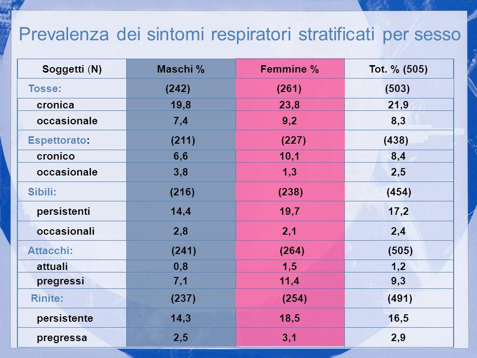 Prevalenza dei sintomi respiratori stratificati per sesso