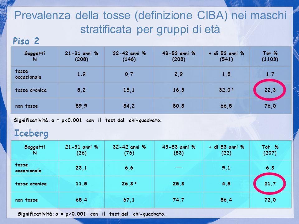 Prevalenza della tosse (definizione CIBA) nei maschi stratificata per gruppi di età