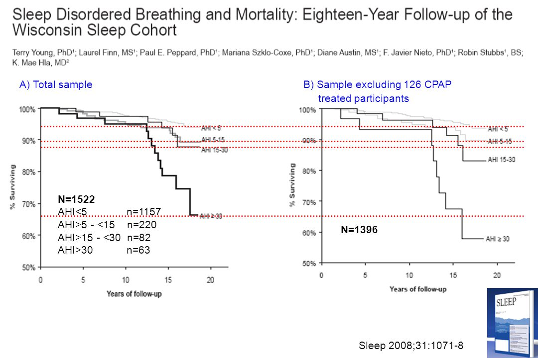A) Total sample B) Sample excluding 126 CPAP. treated participants. N=1522. AHI<5 n=1157.