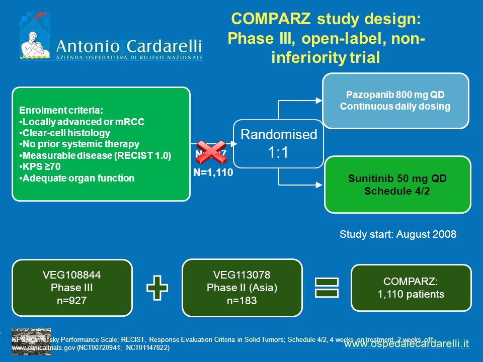 COMPARZ study design: Phase III, open-label, non-inferiority trial
