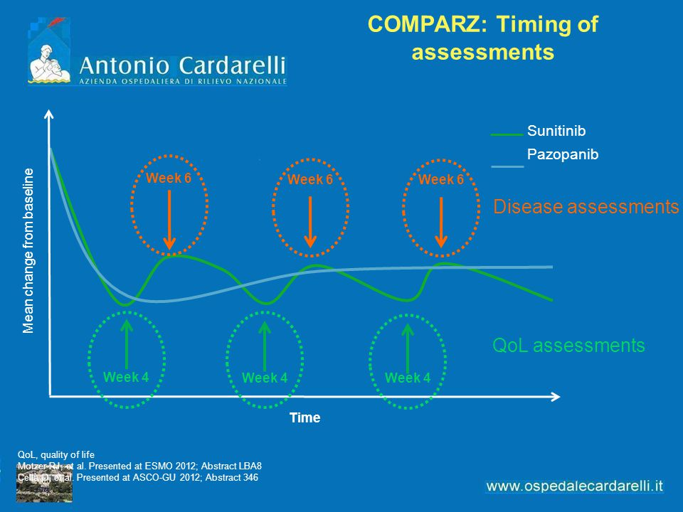 COMPARZ: Timing of assessments