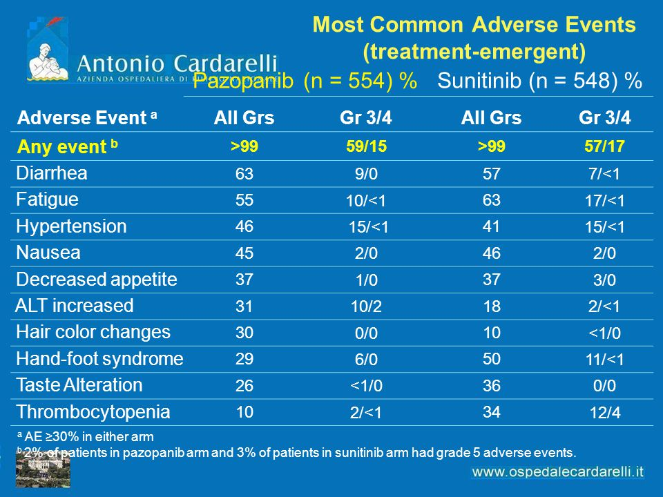 Most Common Adverse Events (treatment-emergent)