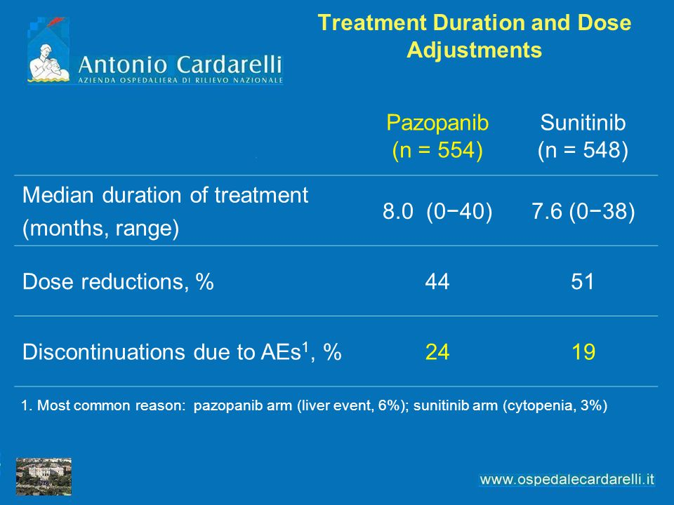 Treatment Duration and Dose Adjustments