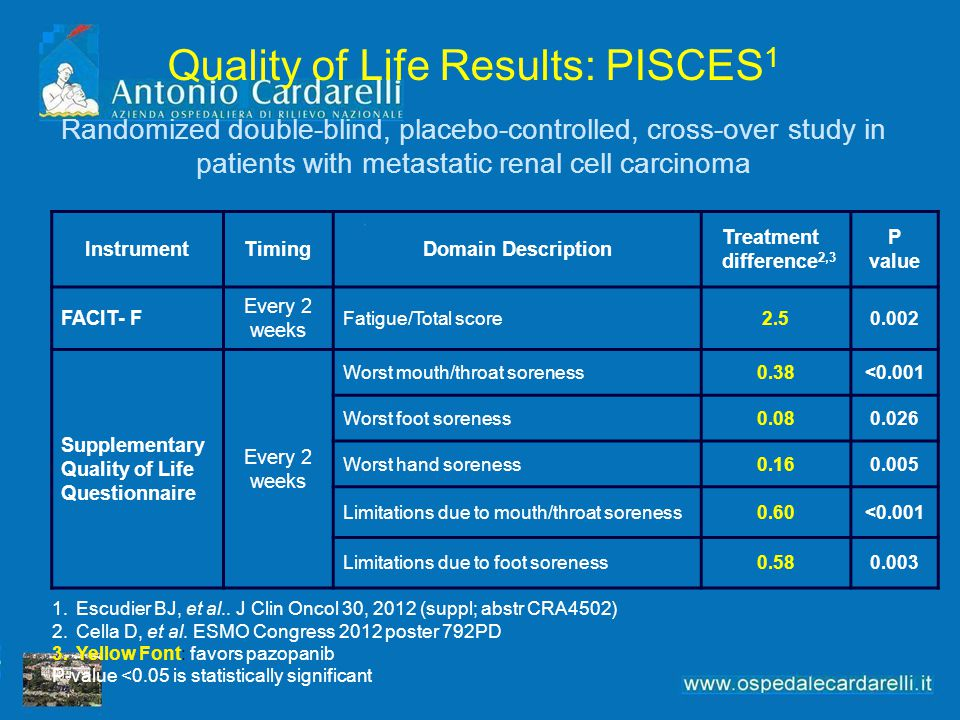 Quality of Life Results: PISCES1 Randomized double-blind, placebo-controlled, cross-over study in patients with metastatic renal cell carcinoma