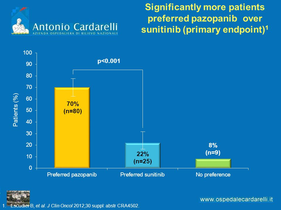 Significantly more patients preferred pazopanib over sunitinib (primary endpoint)1