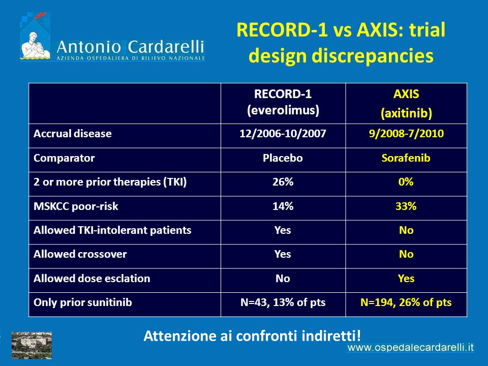 RECORD-1 vs AXIS: trial design discrepancies