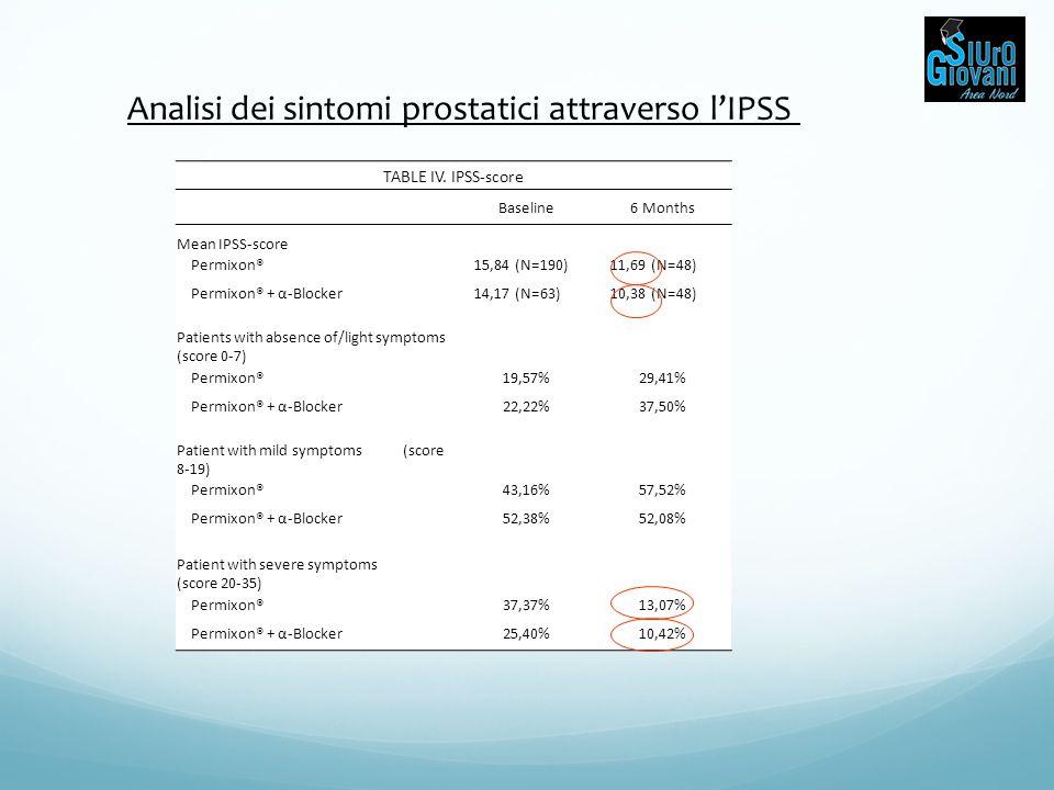 Analisi dei sintomi prostatici attraverso l'IPSS