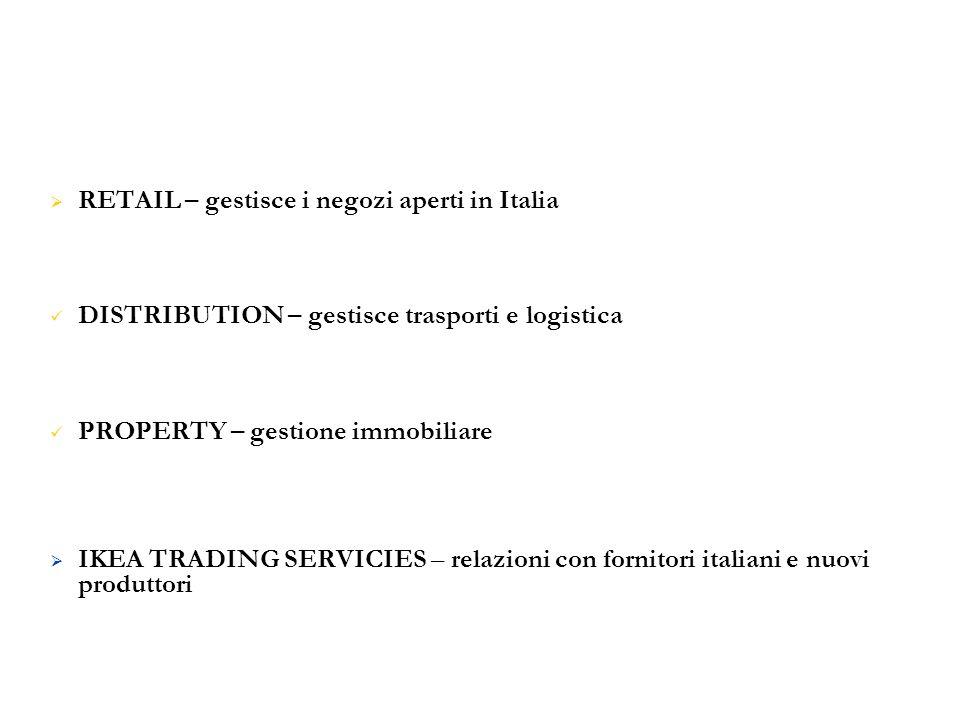 RETAIL – gestisce i negozi aperti in Italia