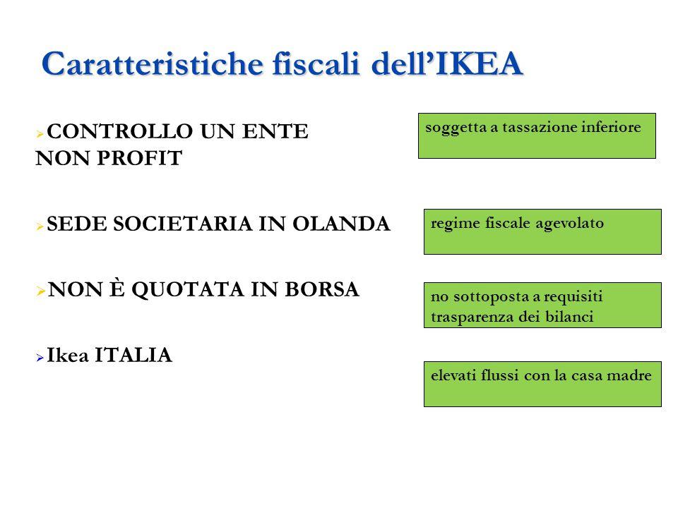 Caratteristiche fiscali dell'IKEA