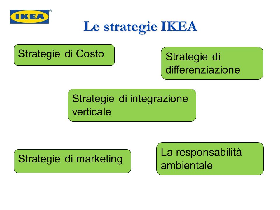 Le strategie IKEA Strategie di Costo Strategie di differenziazione