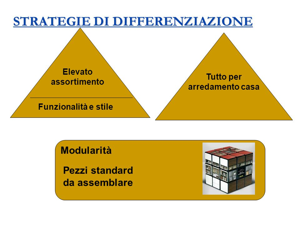 STRATEGIE DI DIFFERENZIAZIONE