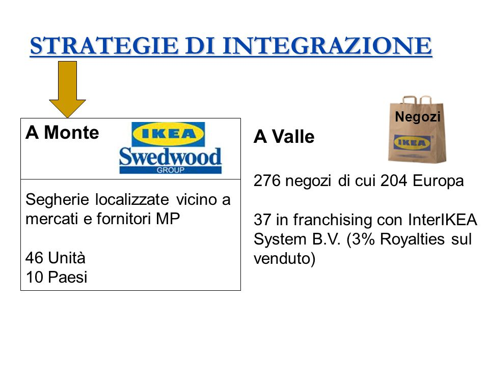 STRATEGIE DI INTEGRAZIONE