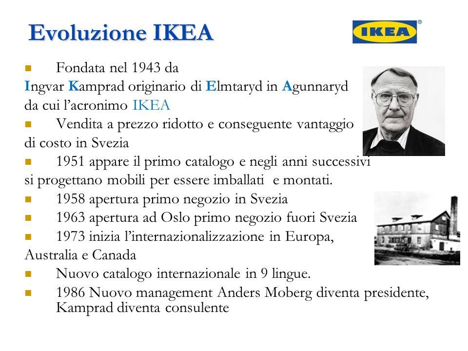 Evoluzione IKEA Fondata nel 1943 da