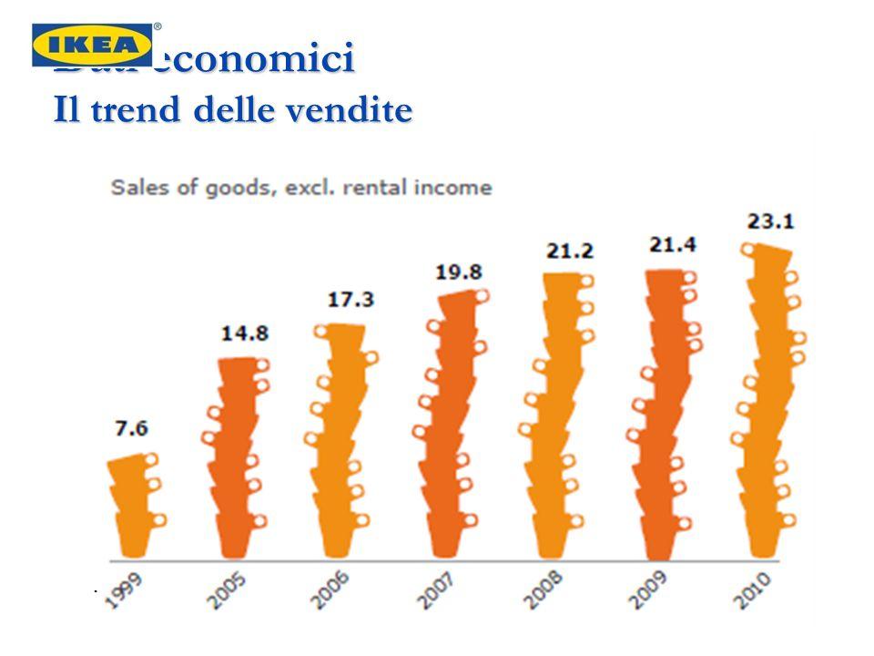 Dati economici Il trend delle vendite