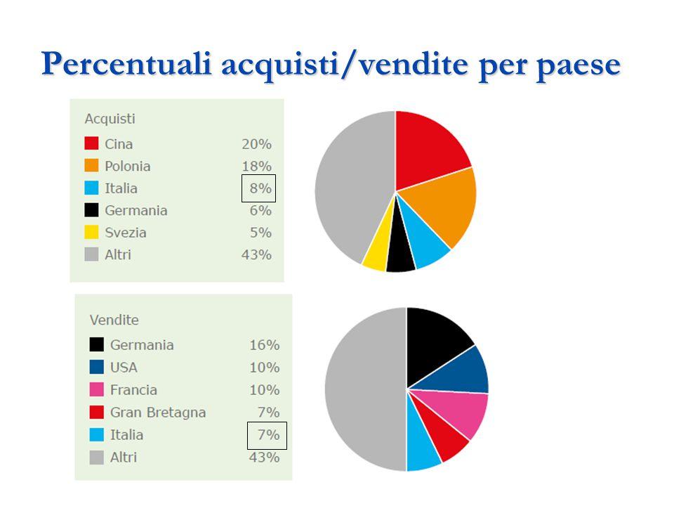 Percentuali acquisti/vendite per paese