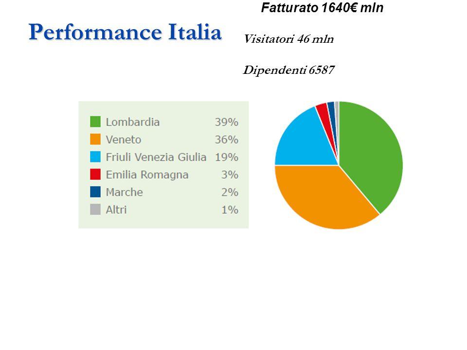 Performance Italia Visitatori 46 mln Dipendenti 6587