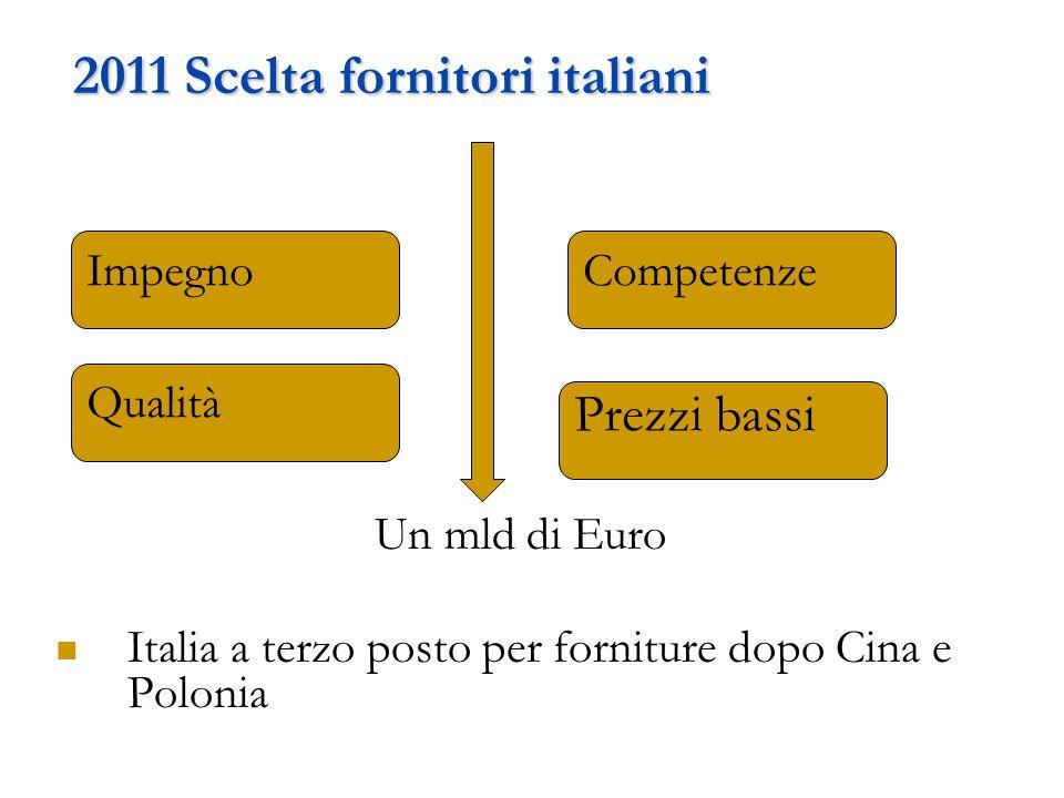 2011 Scelta fornitori italiani