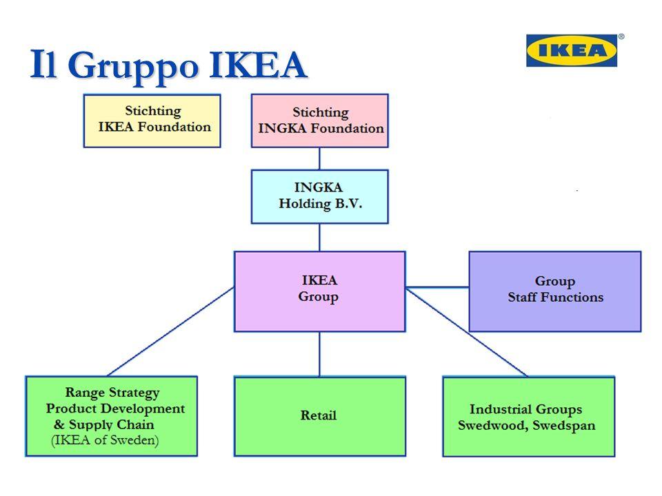Il Gruppo IKEA