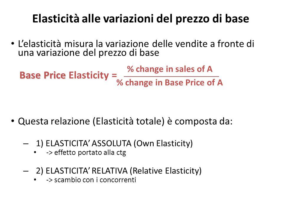 Elasticità alle variazioni del prezzo di base