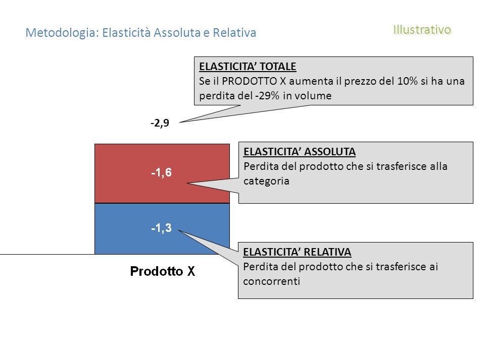 Metodologia: Elasticità Assoluta e Relativa Illustrativo