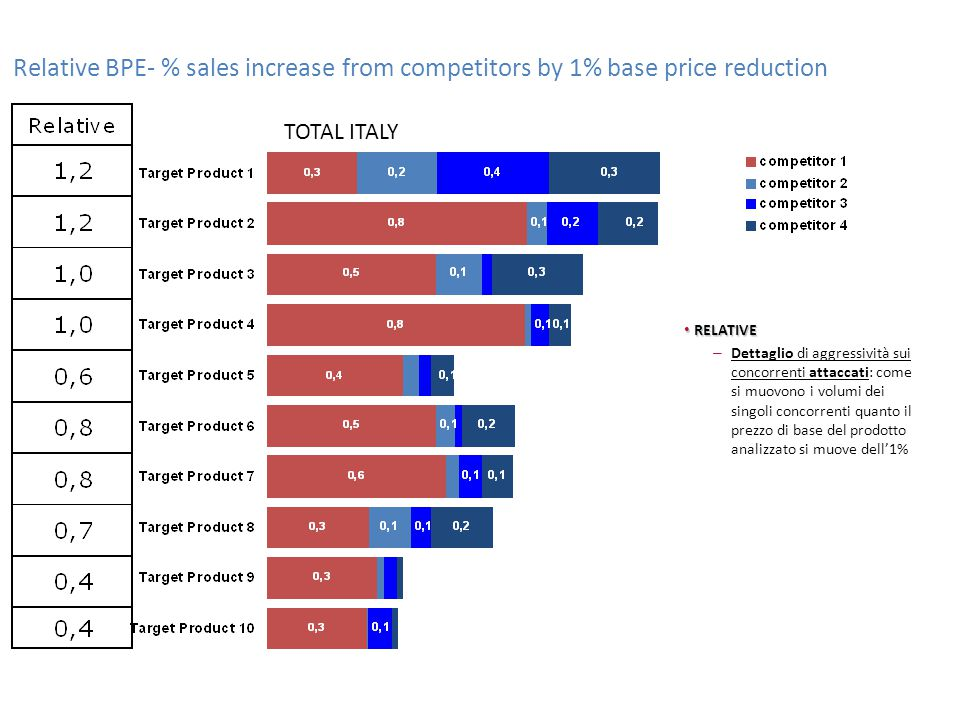 Relative BPE- % sales increase from competitors by 1% base price reduction