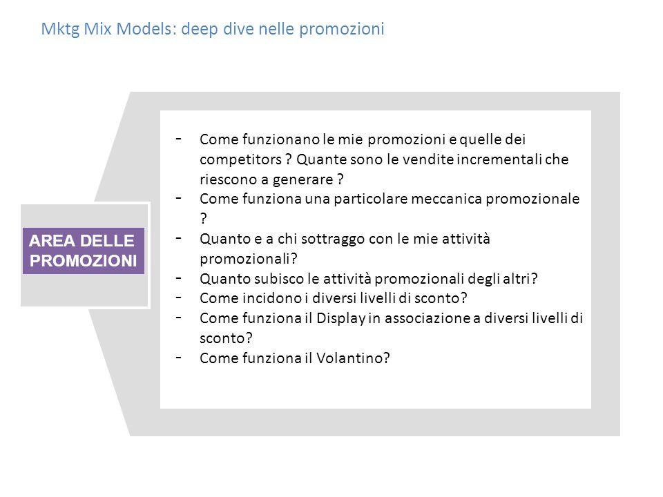 Mktg Mix Models: deep dive nelle promozioni