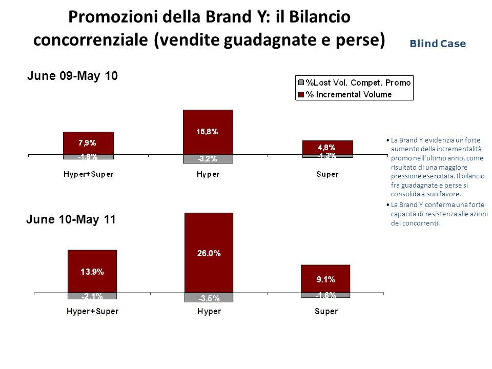 Promozioni della Brand Y: il Bilancio concorrenziale (vendite guadagnate e perse)