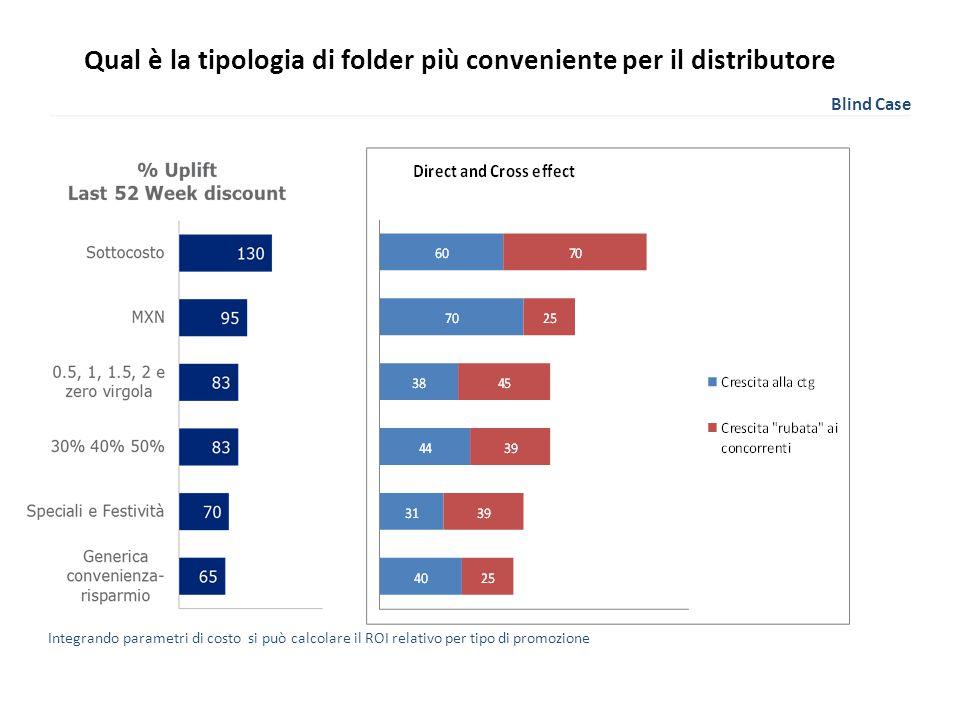 Qual è la tipologia di folder più conveniente per il distributore