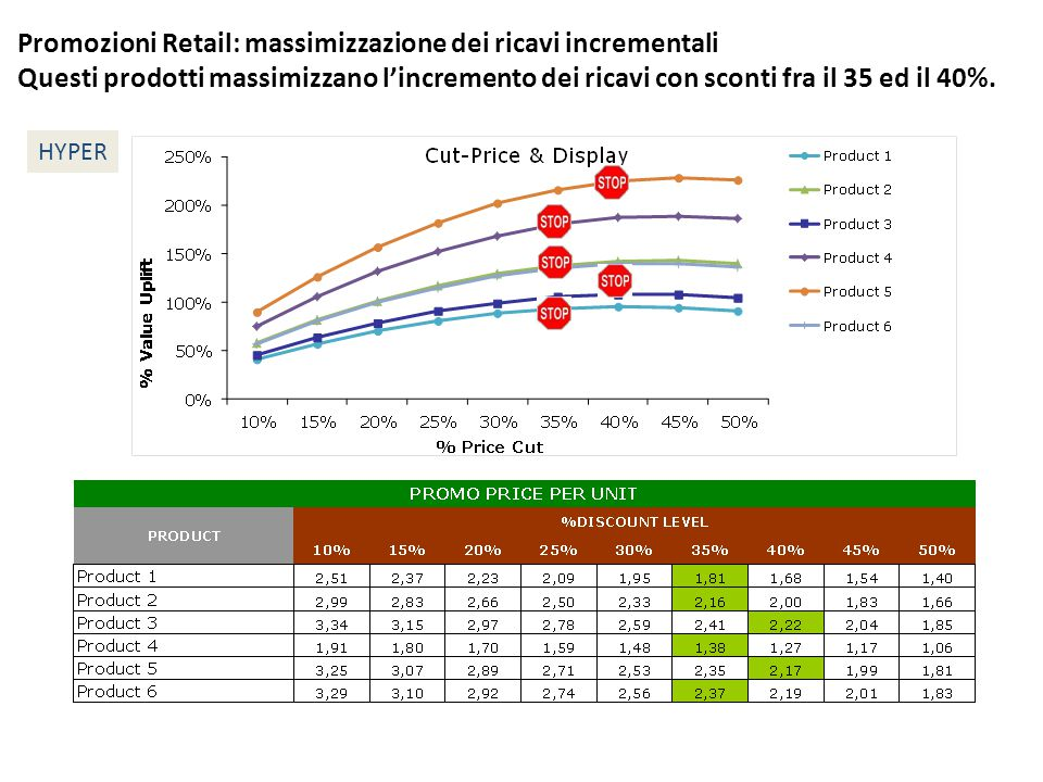 Promozioni Retail: massimizzazione dei ricavi incrementali