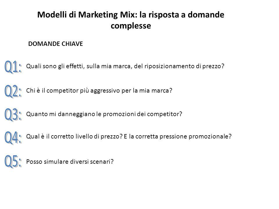 Modelli di Marketing Mix: la risposta a domande complesse