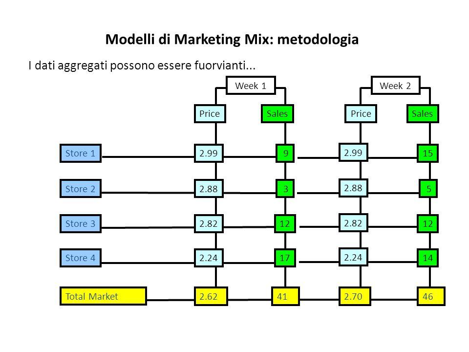 Modelli di Marketing Mix: metodologia