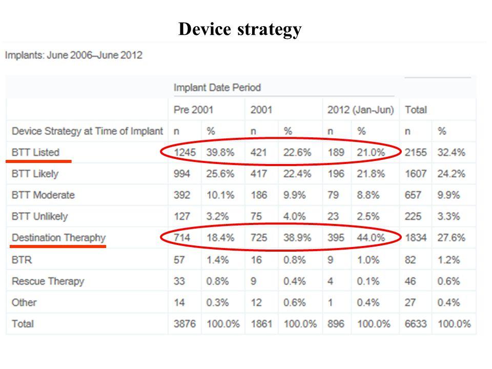 Device strategy