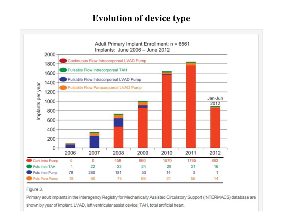 Evolution of device type