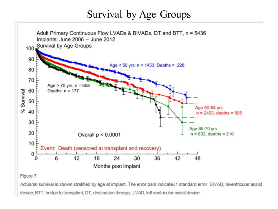 Survival by Age Groups