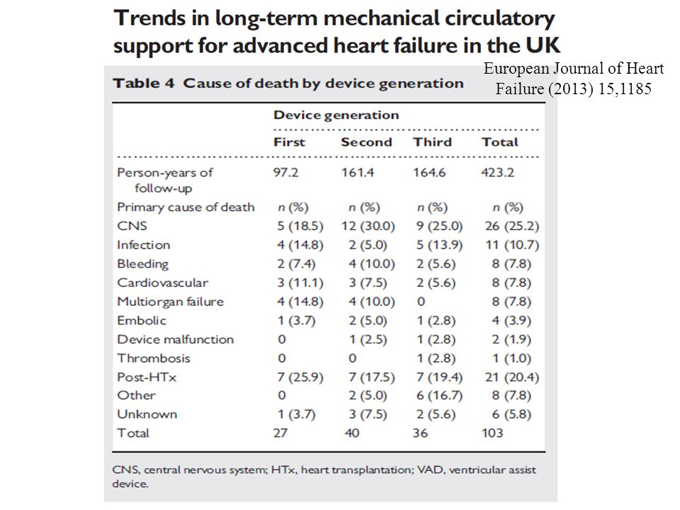 European Journal of Heart Failure (2013) 15,1185