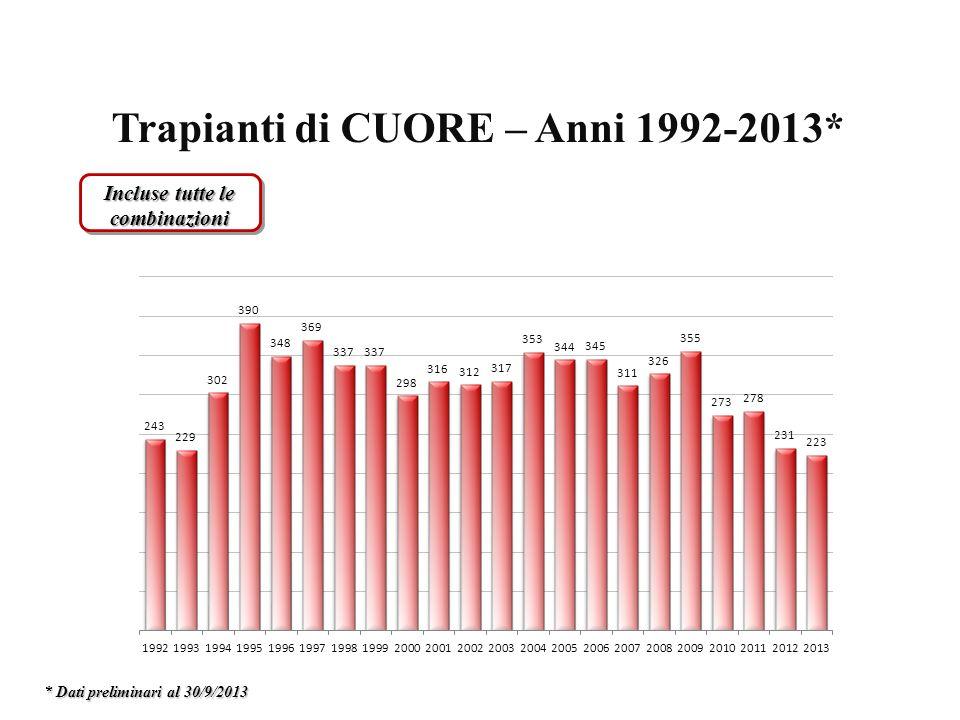 Trapianti di CUORE – Anni 1992-2013* Incluse tutte le combinazioni