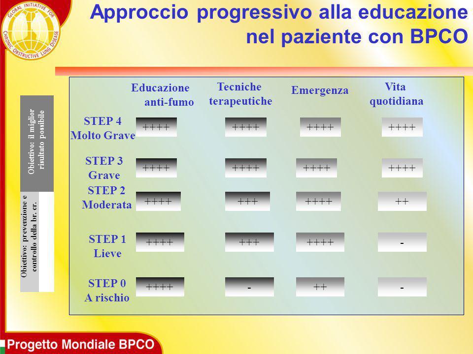 Approccio progressivo alla educazione nel paziente con BPCO